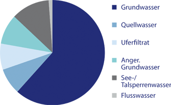 Kreisdiagramm, das die prozentuale Vertreilung der verschiedenen Wasserarten an der gesamten Trinkwassergewinnung in Deutschland 2010 darstellt
