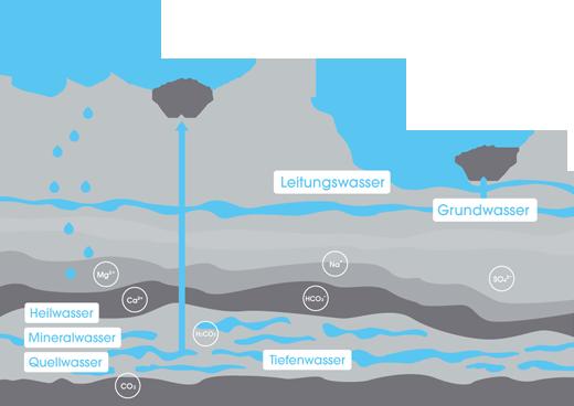 Schaubild, welches die Herkunft von Mineralwasser, Heilwasser, Quellwasser, Tiefenwasser, Grundwasser, Leitungswasser und Oberflächenwasser visualisiert